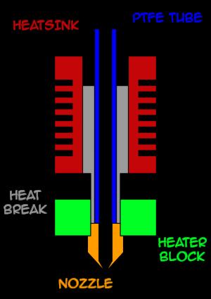 A diagram of the MK8 hotend
