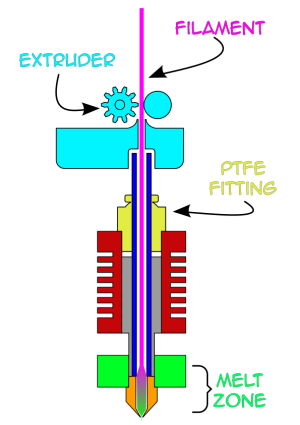 A diagram of the hotend assembly, with the addition of filament and the extruder