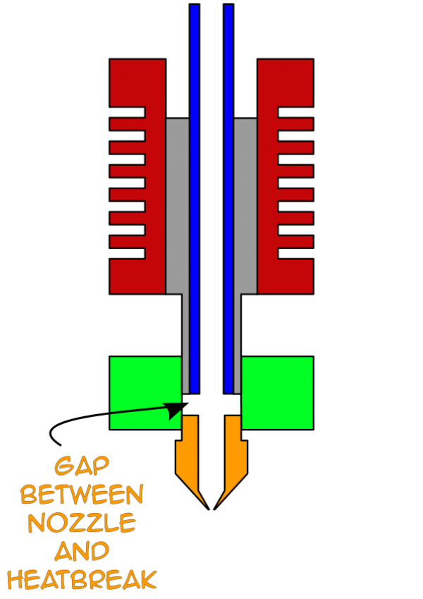 The hotend diagram now showing a gap between the nozzle and heatbreak